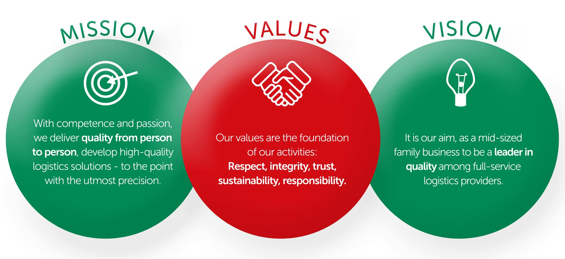 Mission Vision Values Graphic